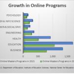 Online Masters Program Growth