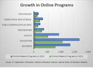 Online Masters Program Growth