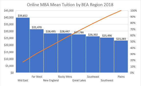 Online MBAs Mean Tuition by Region 2018