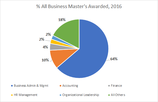 Finding the Right Business Master's Degree