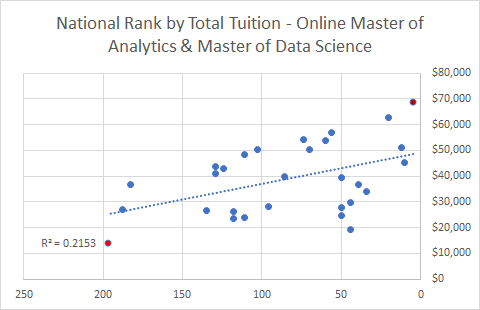 2017 Online Master of Analytics & Data Science Programs