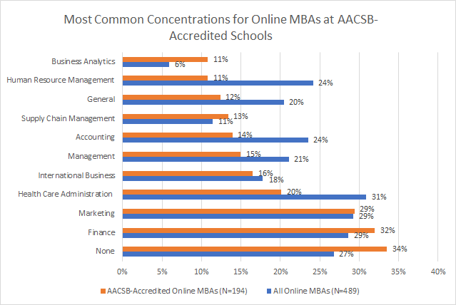 AACEB=Accredited Online MBAs