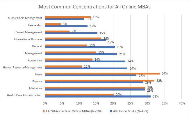 Online MBA concentrations 2018