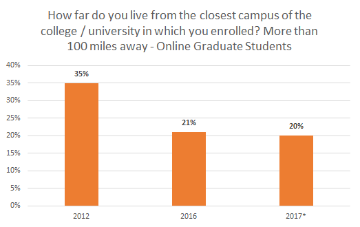 Students Should Expand Their Online Degree Horizon