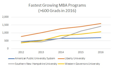 2018 Fastest Growing MBA Programs