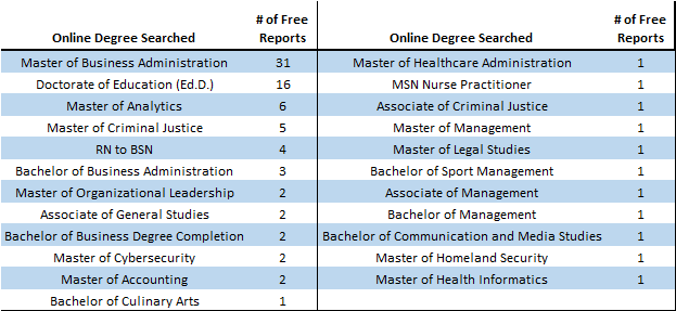 Search Online Degrees