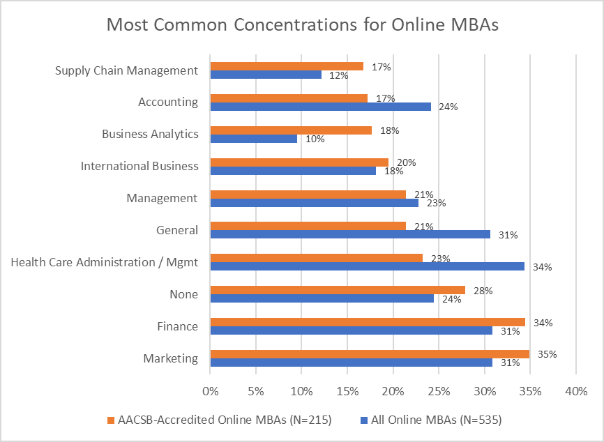 Compare AACSB online MBA programs to all