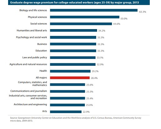 Graduate degree wage premiums